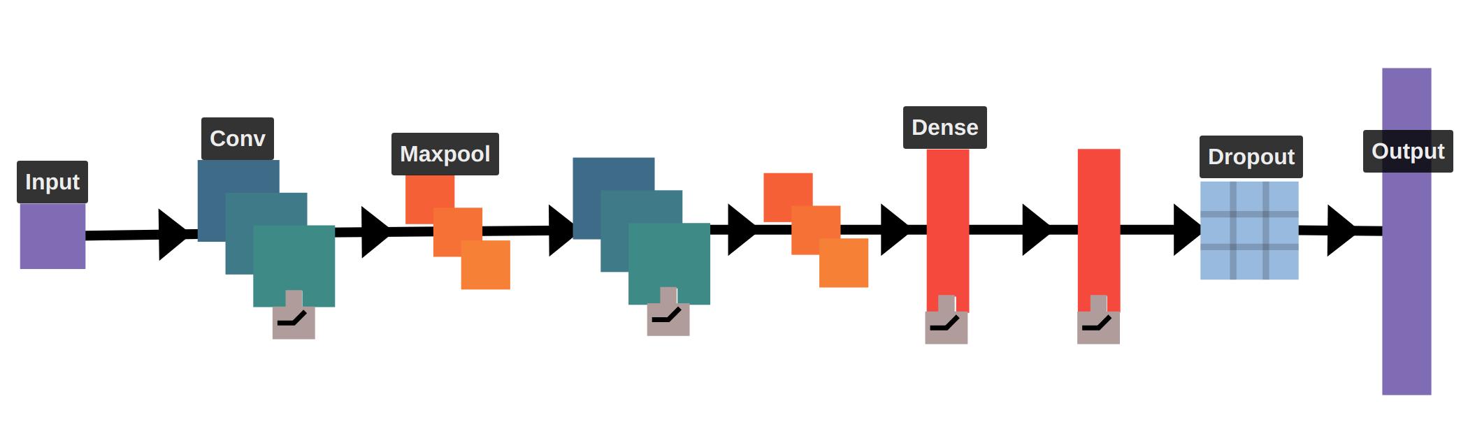 A visualization of a LeNet-like architecture