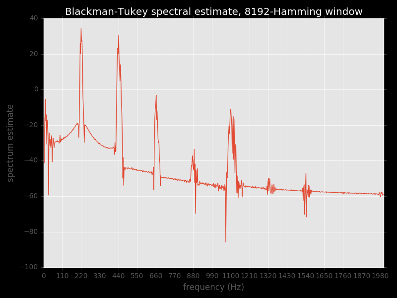 Blackman-Tukey estimate with 8K-Hamming window