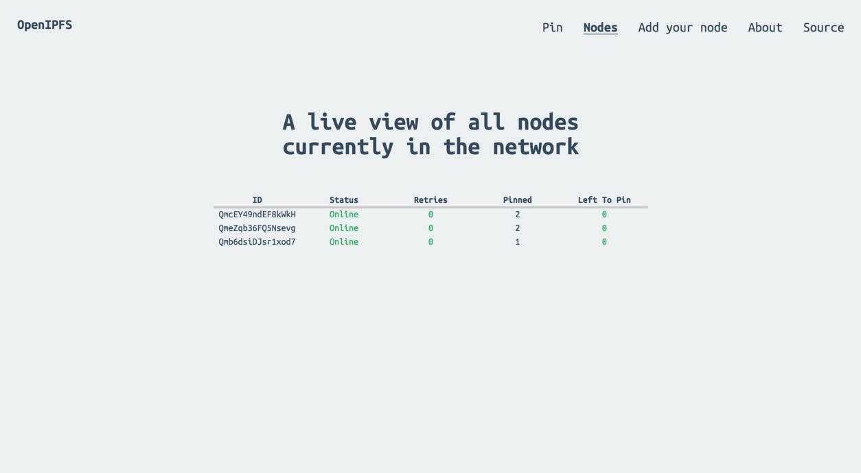 Live nodes