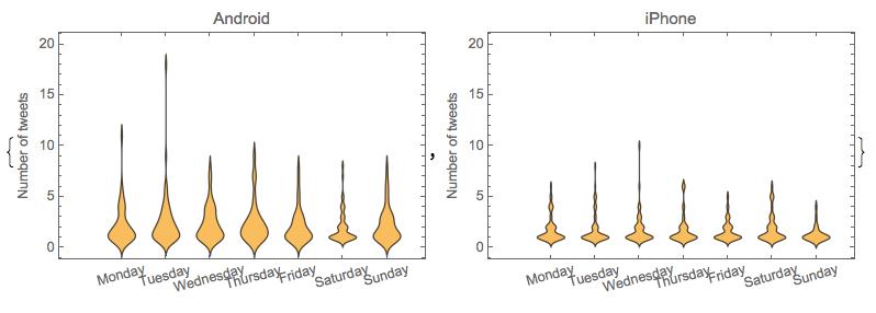TextAnalysisOfTrumpTweets-Weekday-TweetsNumber-Distributions-ViolinPlots