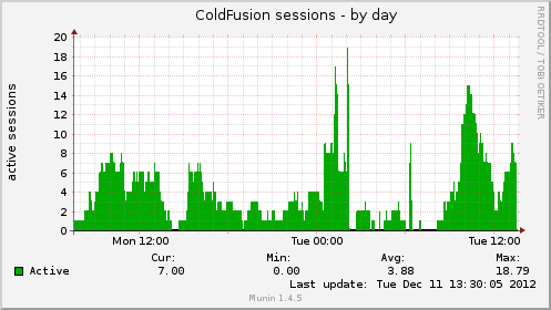 ColdFusion Sessions