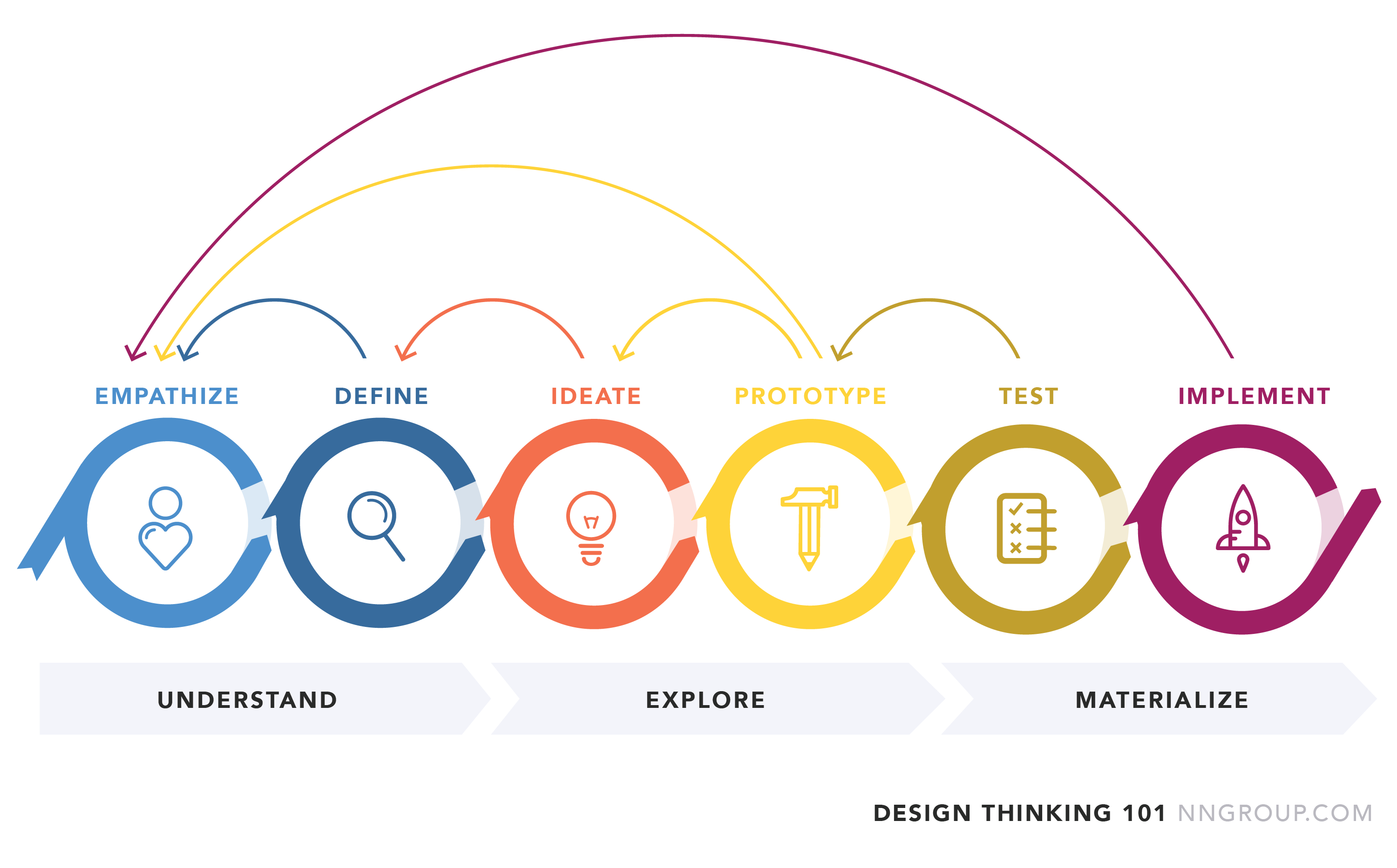 Design thinking github design thinking diagram pooptronica Image collections
