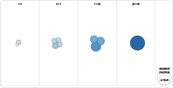 Gravity Bubbles Color groups