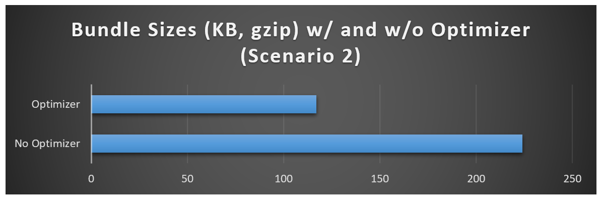 117 KB with and 224 KB without the Optimizer