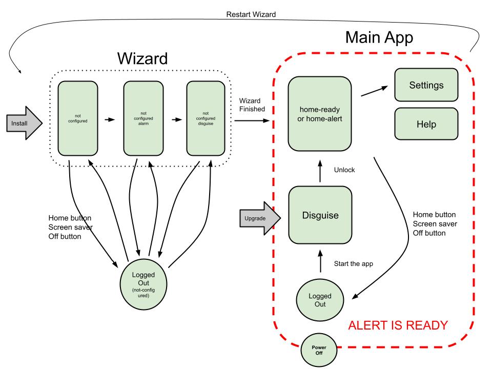 Application Flow Diagram Panicinitiativepanicbutton Wiki Github