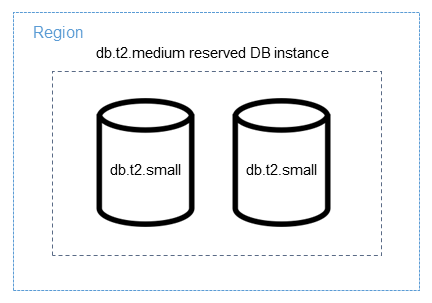 [Applying a reserved DB instance in full to smaller DB instances]