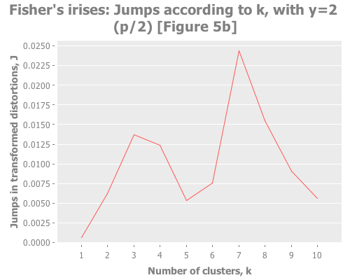 Fisher's irises: jumps according to k, with y=2 (Figure 5a)