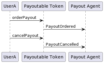 Payoutable Token: Payout cancelled
