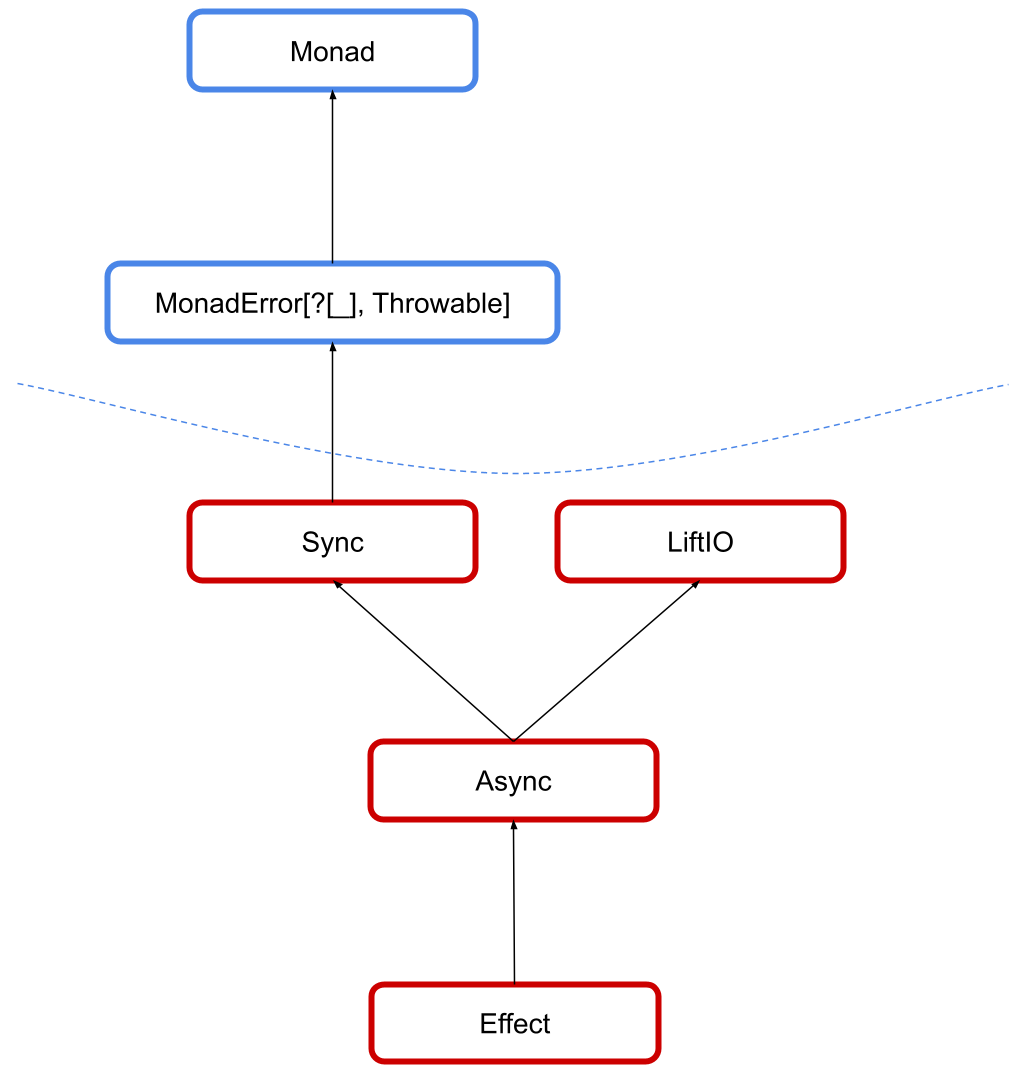 cats-effect typeclasses