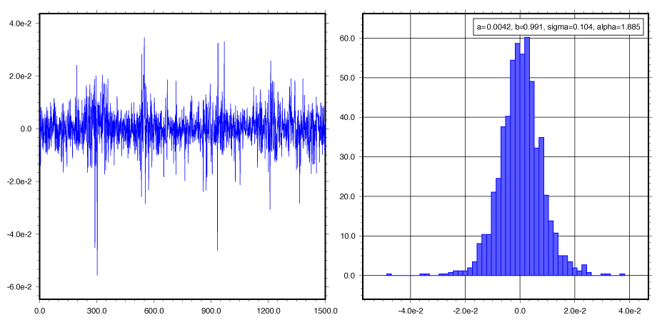 chaos dynamics and stochastic volatility Statistical verification of the multiagent model of volatility clustering on stochastic volatility with market dynamics and stock price volatility.