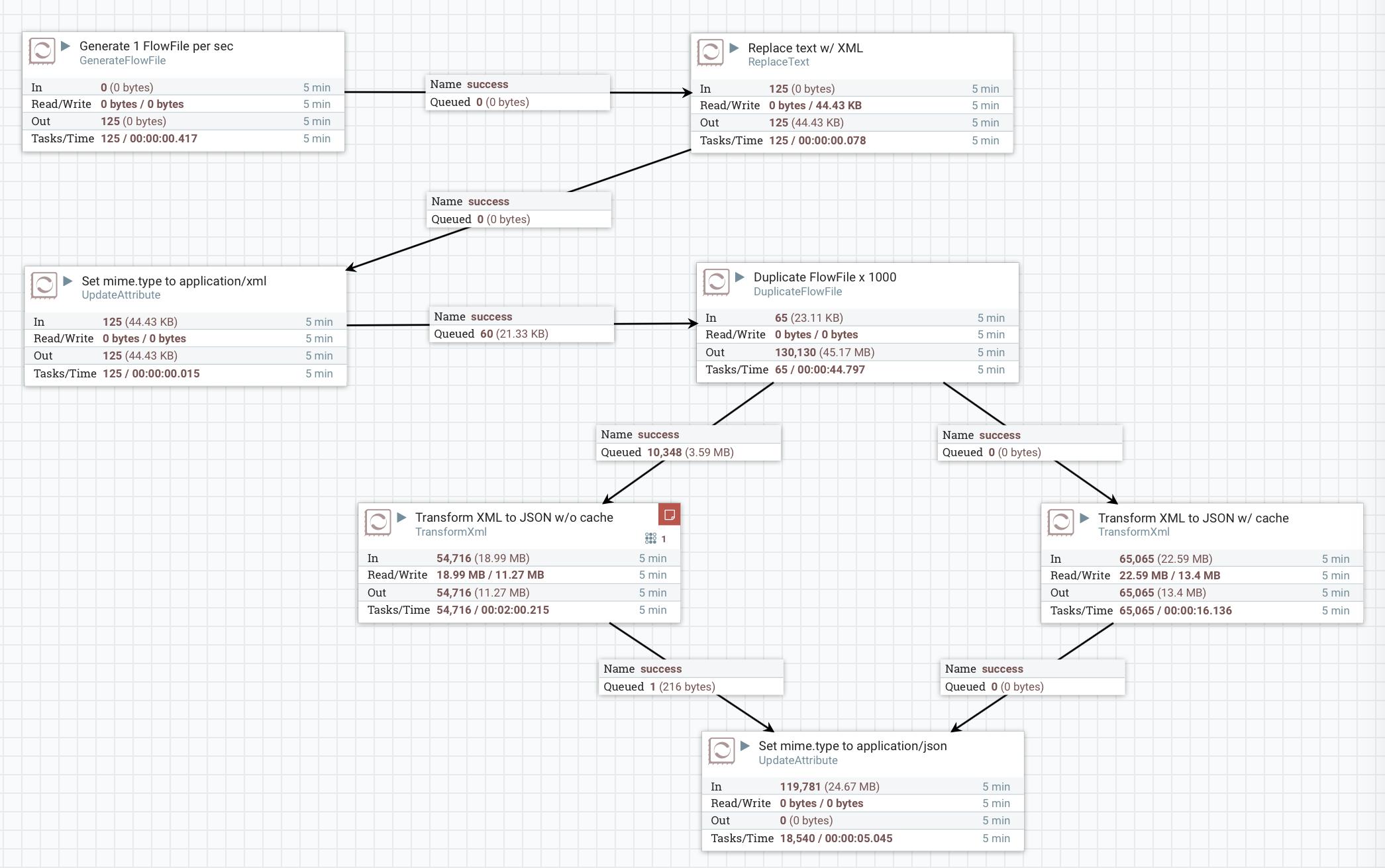 NIFI-2142 Cache compiled XSLT in TransformXml · GitHub