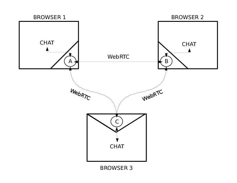 Use case scenarios for akkajs issue 12 akka jsakkajs github distributed chat application ccuart Gallery