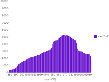 plot with bump between 1951 and 1980