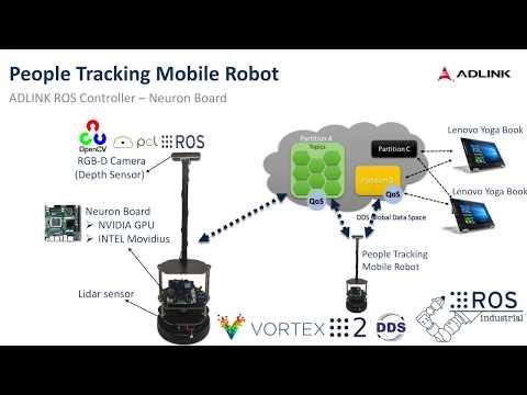 GitHub - Adlink-ROS/adlink_neuronbot: ROS2/DDS robot pkg for human