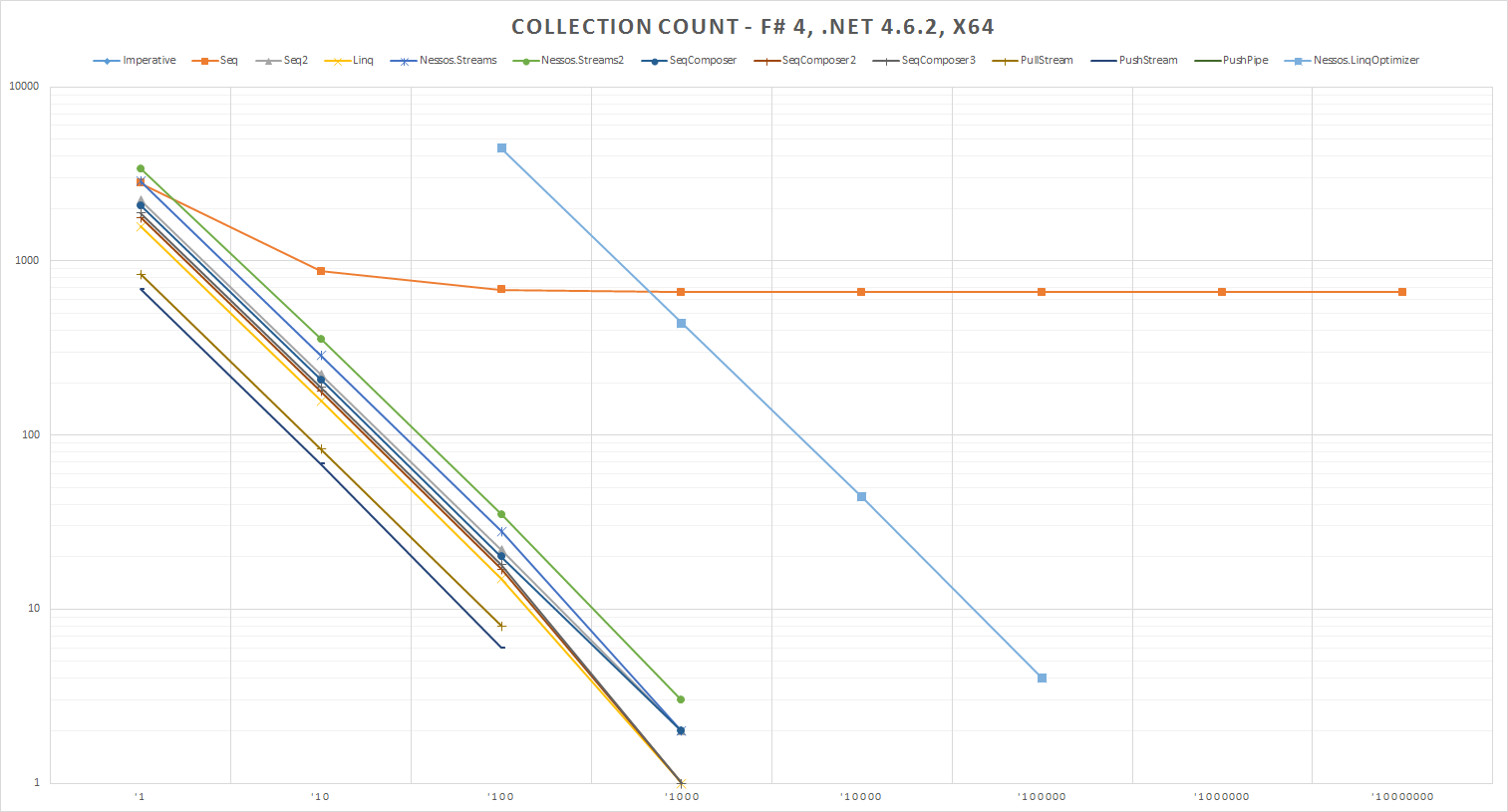 Collection Count - F# 4, .NET 4.6.2, x64
