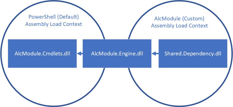 Diagram representing AlcModule.Engine.dll bridging the two ALCs