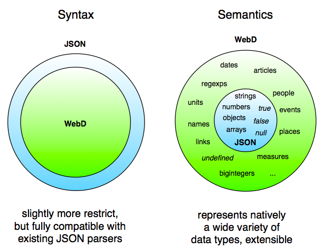 Syntax: slightly more restrict, but fully compatible with existing JSON parsers - Semantics: represents natively a wide variety of data types, extensible