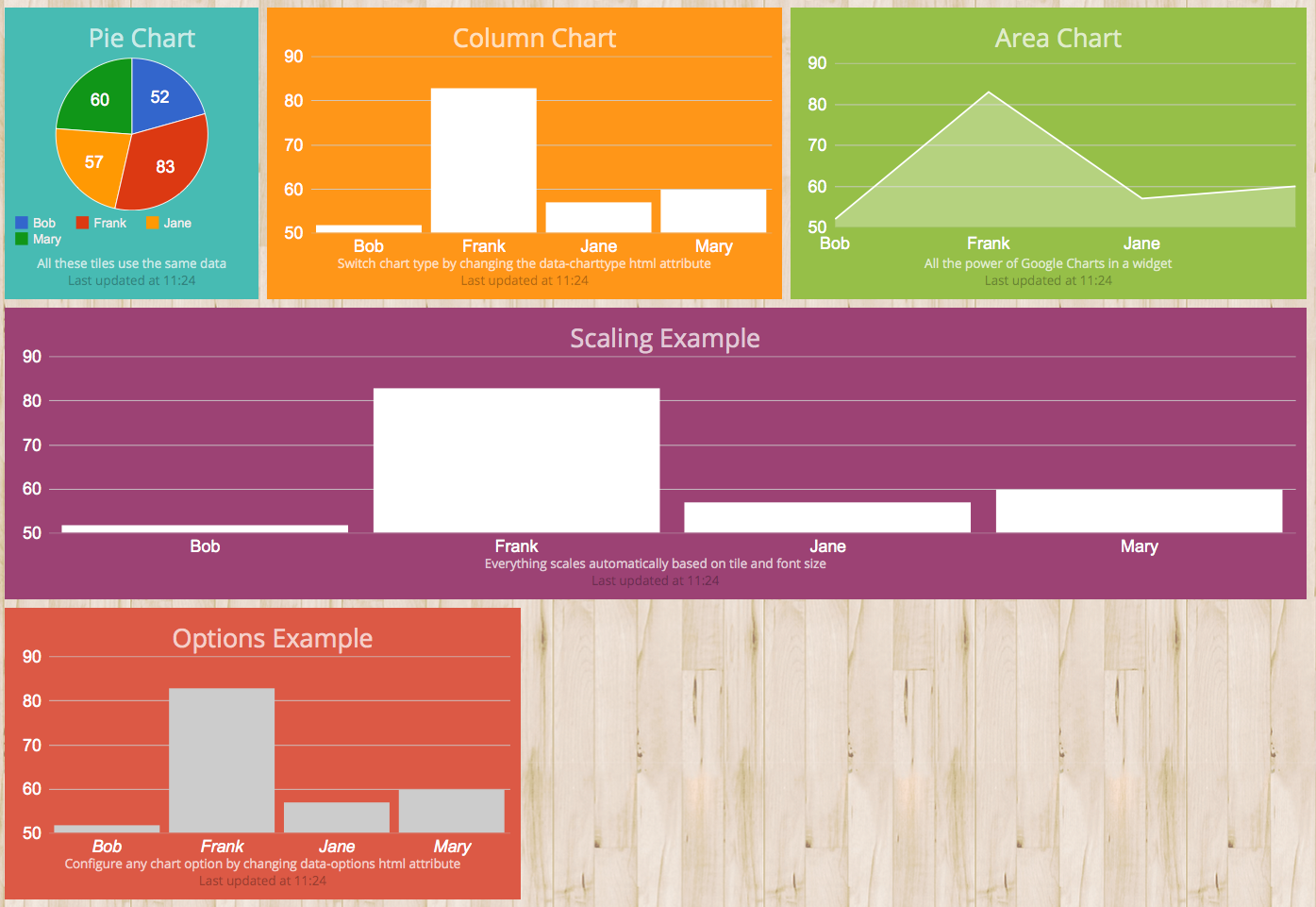 Github osu siggoogle chart widget a dashing widget for using google chart nvjuhfo Images