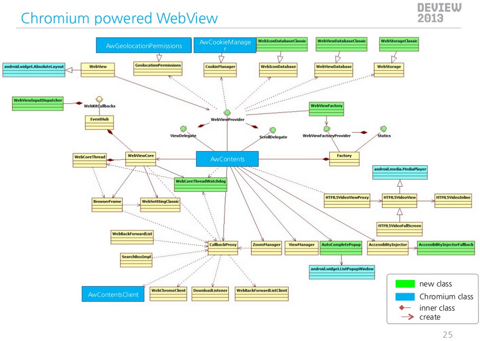 Clank Aka Chrome For Android Vs Webview Based On How To Draw Class Diagram About Compositor Or Something