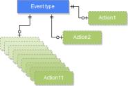 Event model