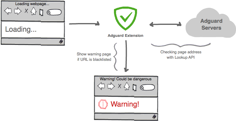 Functioning algorithm of Browsing Security module in AdGuard browser extensions.