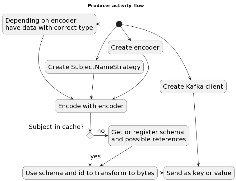 Producer activity flow