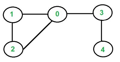 Undirected Cycle