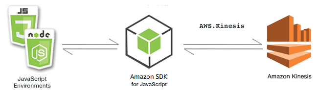 [Relationship between JavaScript environments, the SDK, and Kinesis]