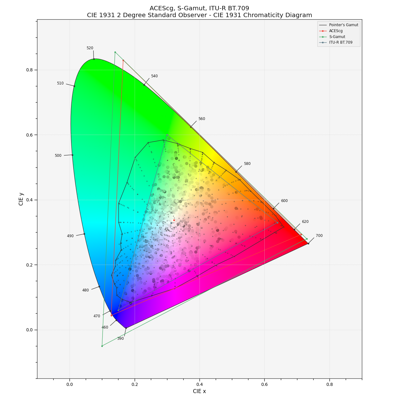 https://colour.readthedocs.io/en/develop/_images/Examples_Plotting_Chromaticities_CIE_1931_Chromaticity_Diagram.png
