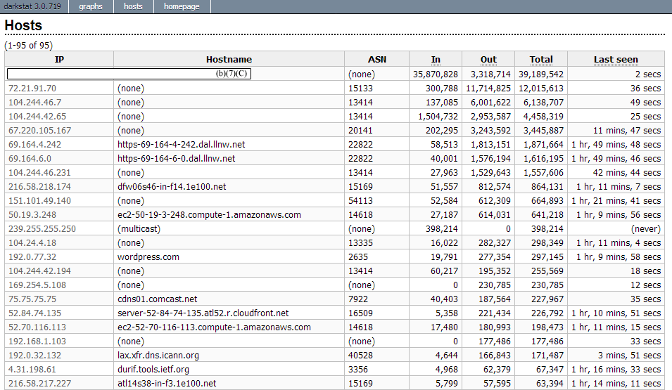 Host summary page with AS numbers displayed