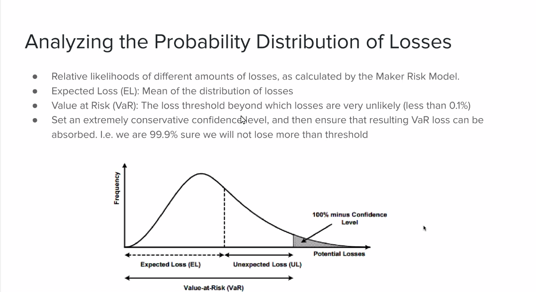Analyzing the Probability Distribution of Losses