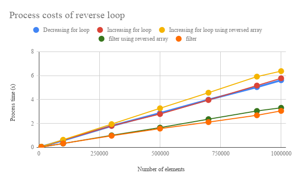Benchmark: Decreasing Loop for Array Processing using Google Apps