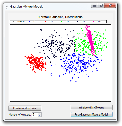 Clustering (Gaussian Mixture Models)