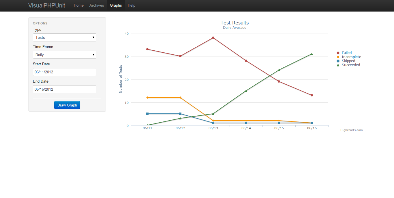 Screenshot of VisualPHPUnit, displaying a graph of test results.