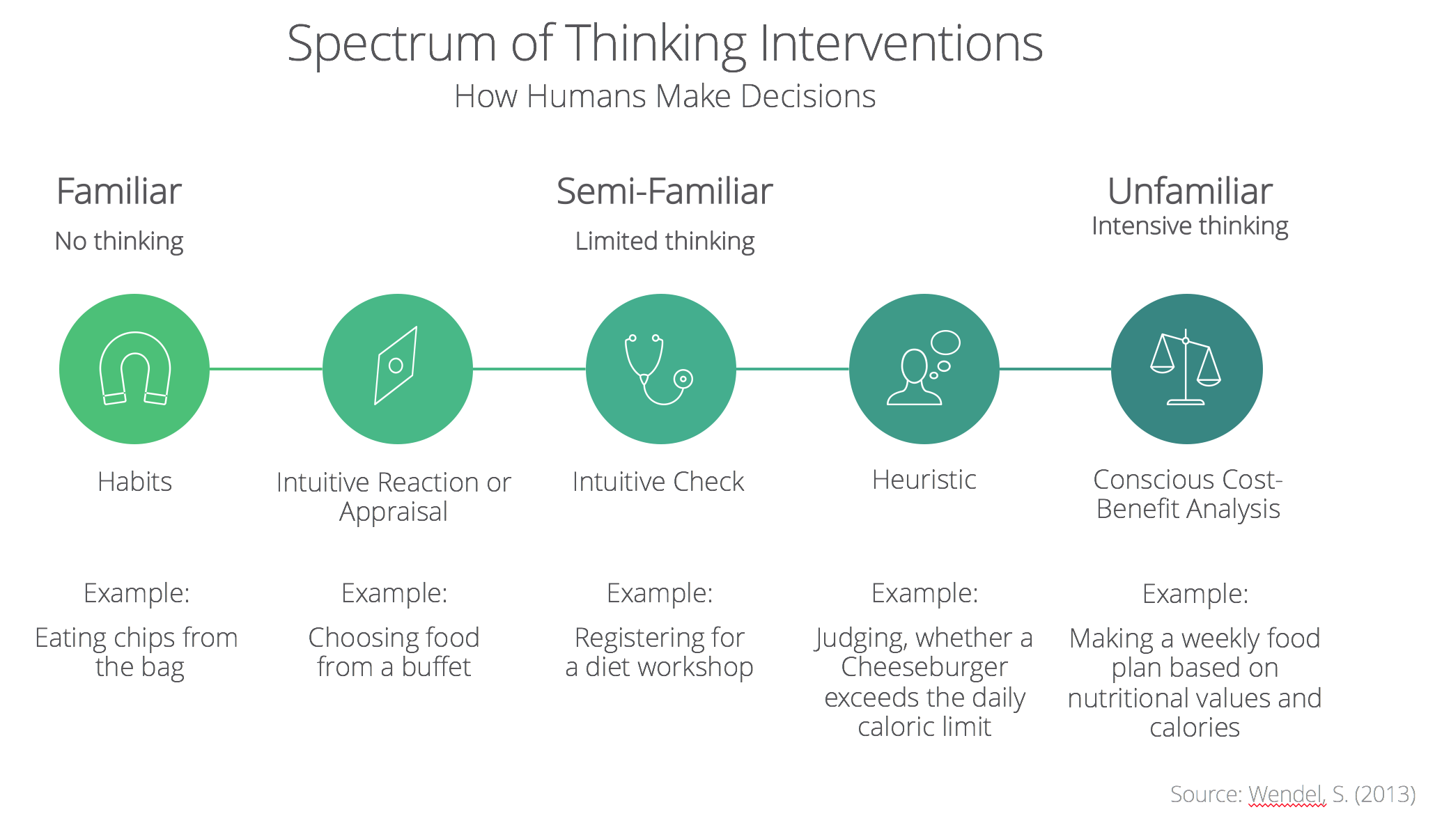 Spectrum of Thinking Interventions