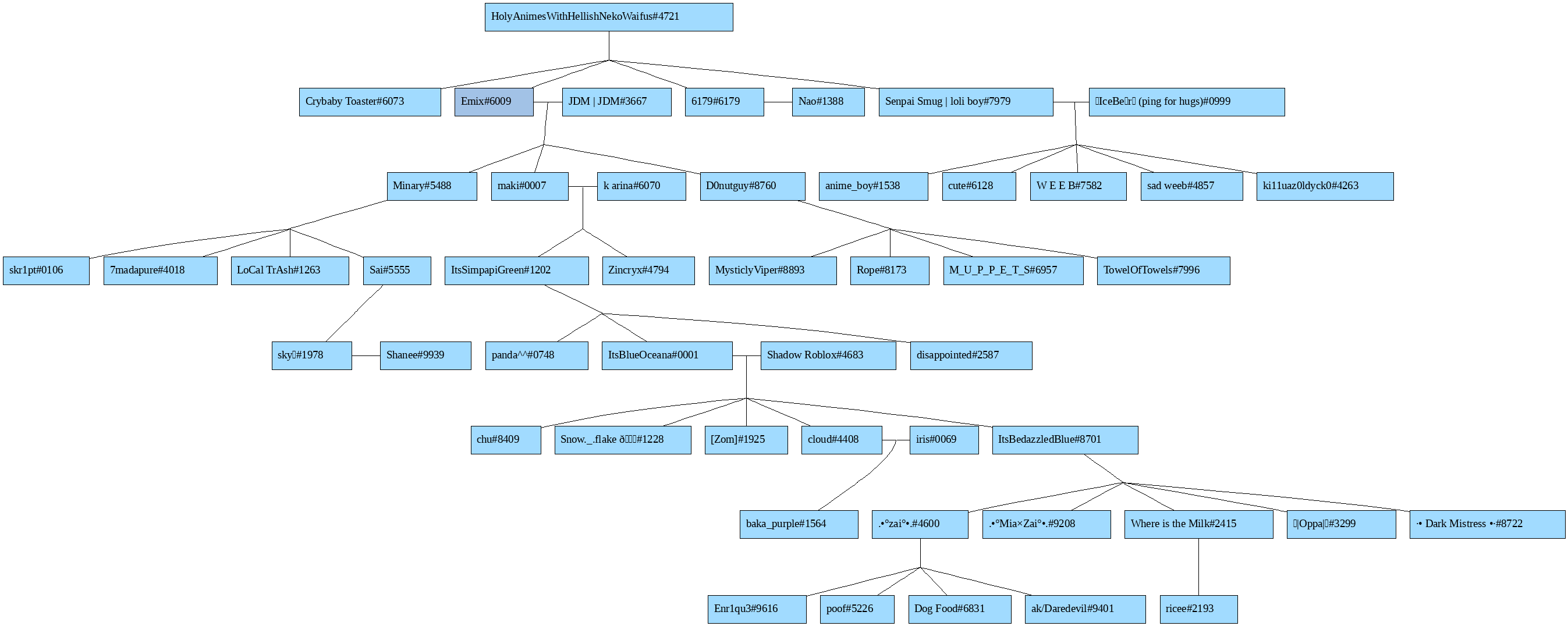 A large family tree composed entirely of Discord users