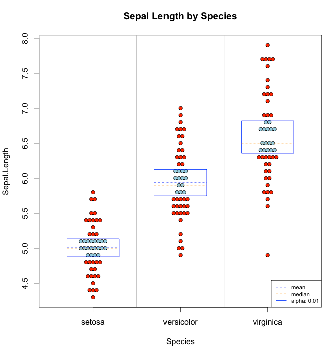 Sepal Length by Species