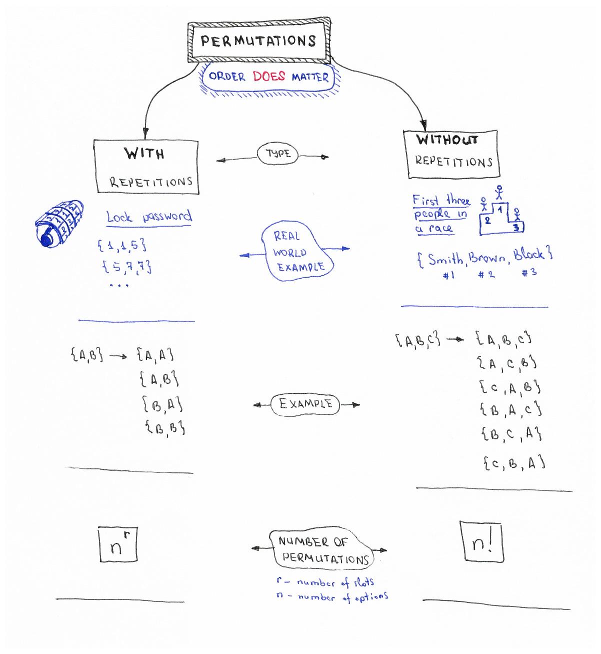 javascript-algorithms/src/algorithms/sets/combinations at