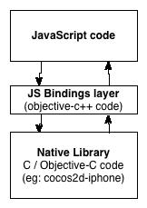 JSB layer
