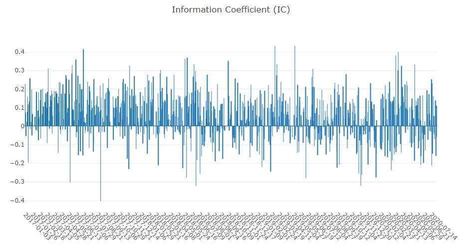 Information Coefficient