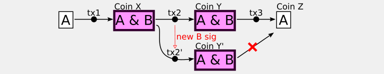 Insecure transaction chains using multiple signatures