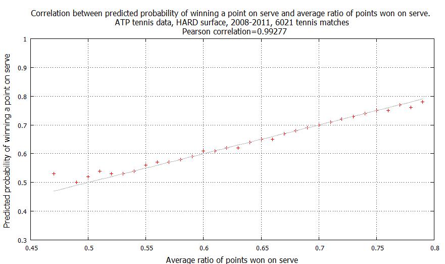 Correlation Point Probability