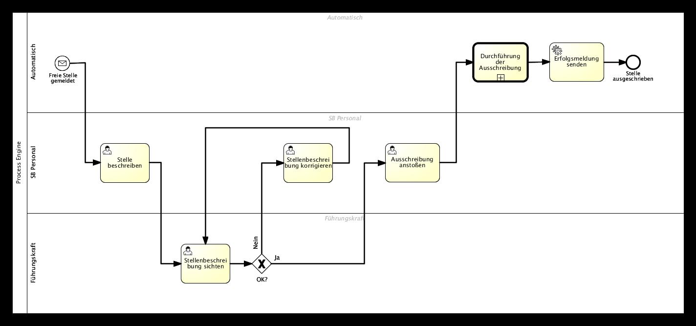 The Job Announcement BPMN 2.0 diagram