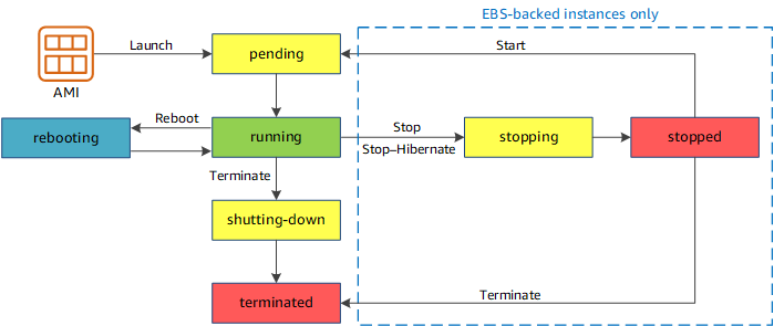 instance_lifecycle.png