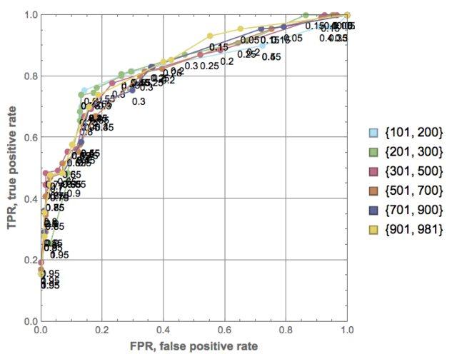 """""""PLA-SMR-ROCs-thresholds"""""""