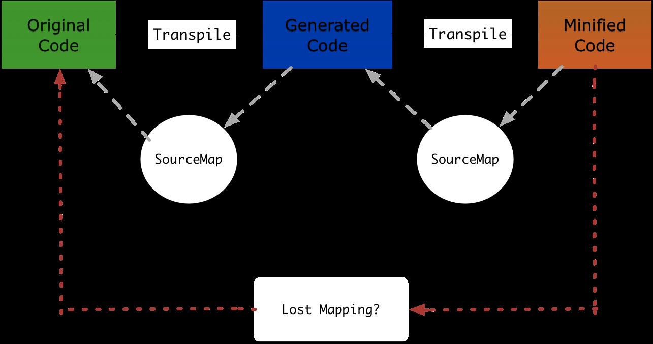 multiple-sourcemap.png