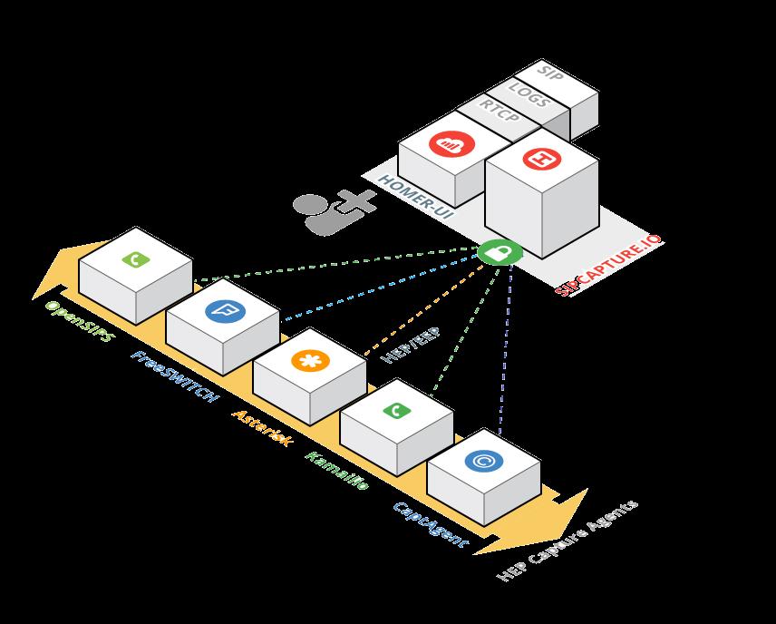 HOMER - 100% Open-Source SIP / VoIP Packet Capture & Monitoring •