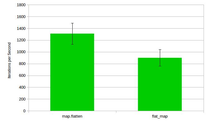 sample graphs