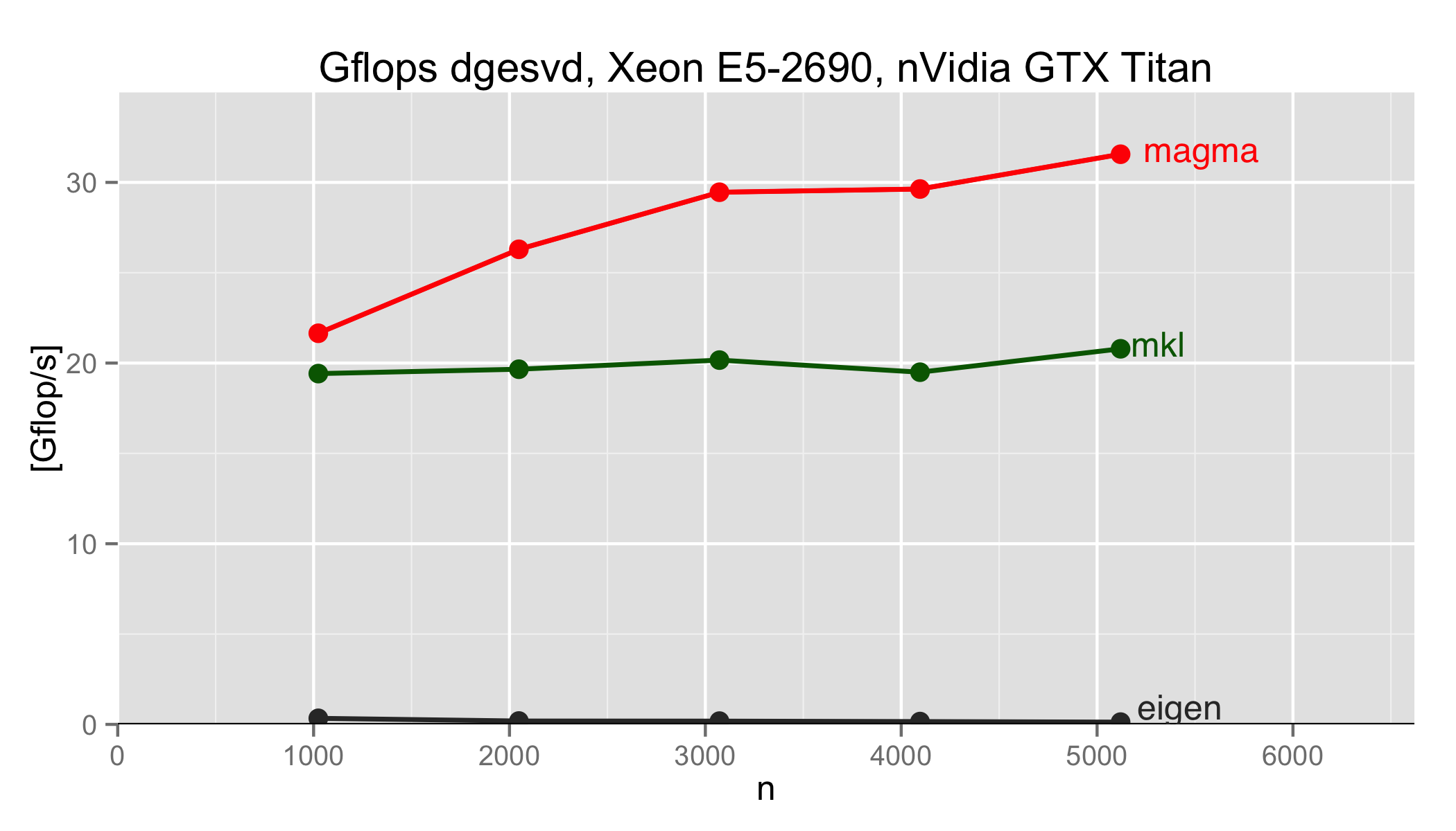 GitHub - bravegag/eigen-magma-benchmark: Benchmark