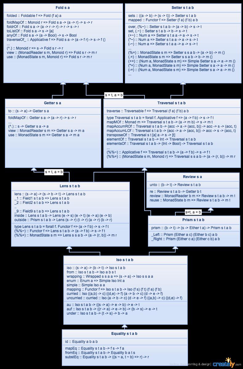 lens relationship diagram